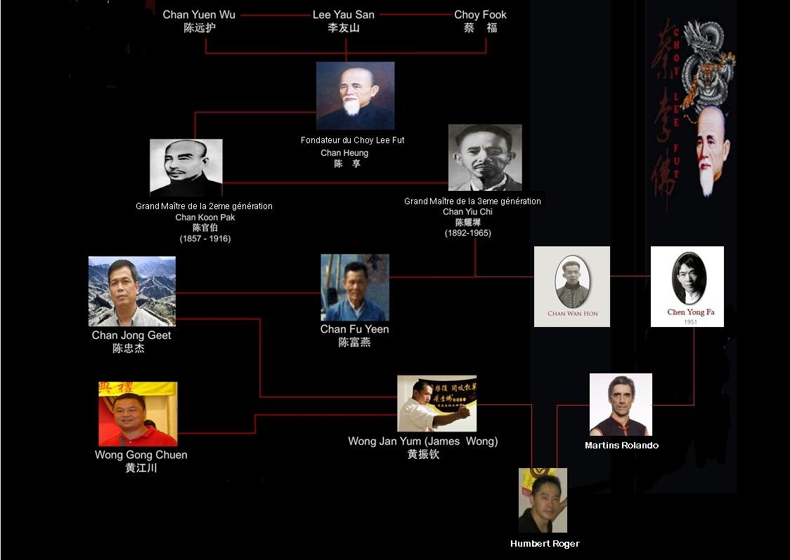 lignée choy lee fut kung fu, CHEN Yong Fa, Wong Jan Yum, Rolando Martins, Roger HUMBERT